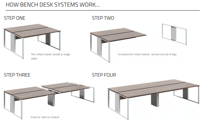 infogram explaining how a bench desks work